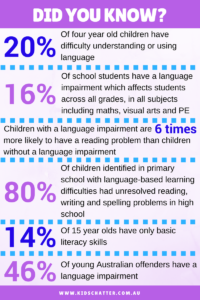Statistics regarding language delays in children