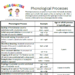 Phonological processes speech chart thumbnail