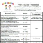 Phonological processes speech chart thumbnail