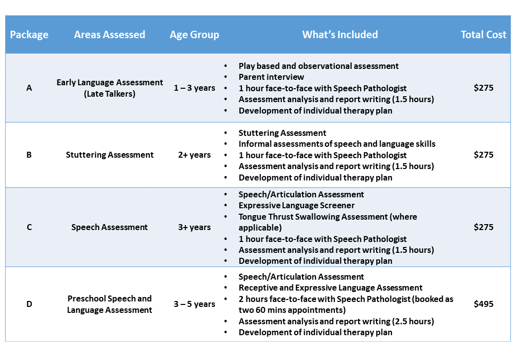 Kids-Chatter-Speech-Pathology-Preschool-Assessment-Packages-Fees-2018