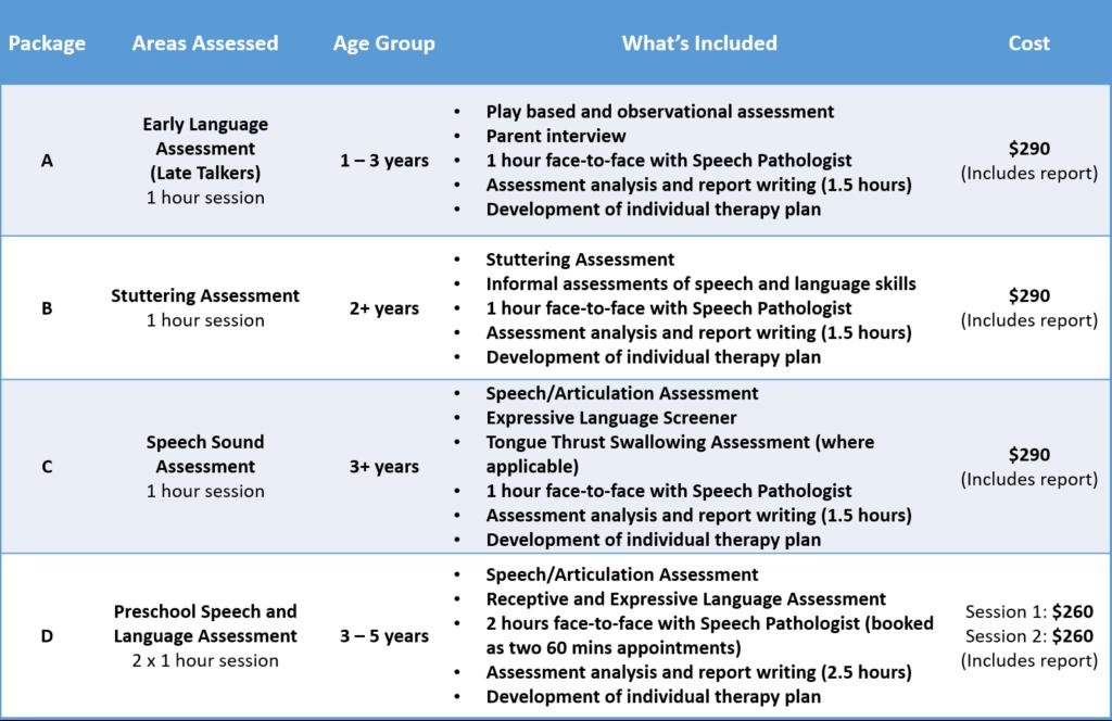 KC Fees Preschool Assessment Packages 2020-2021