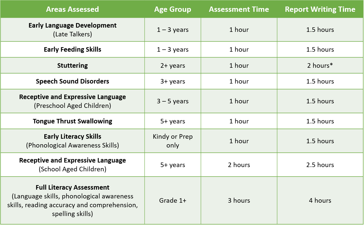 Time frame of assessment areas